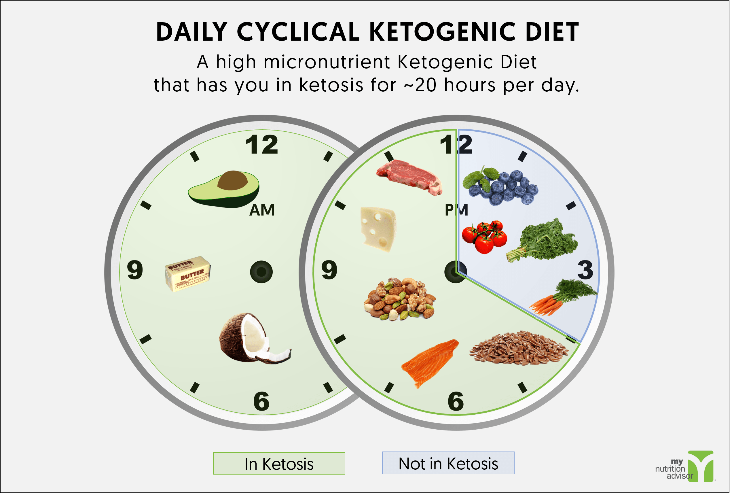 Daily Cyclical Ketogenic Diet – with Meal Plan