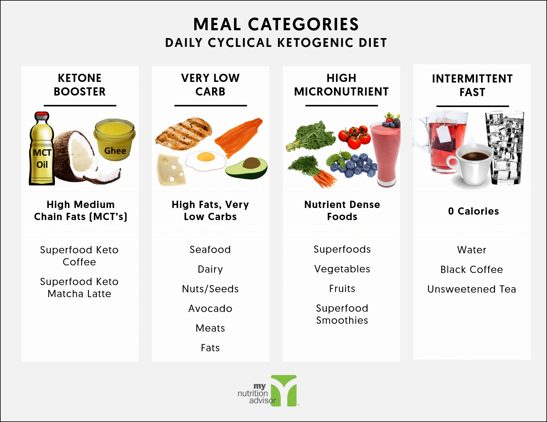Meal plan for the Daily Cyclical Ketogenic Diet - My ...